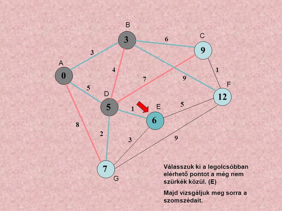 0 5 9 6 7 3 5 8 4 6 7 9 1 3 5 1 9 2 3 12 A B C D E F G Válasszuk ki a legolcsóbban elérhető pontot a még nem szürkék közül.