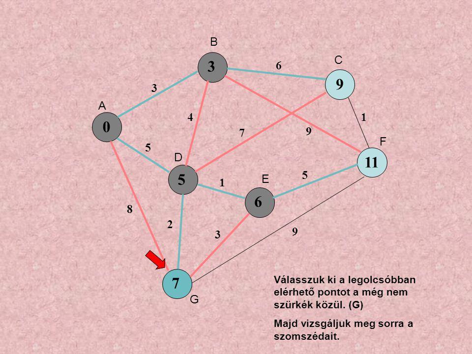 0 5 9 6 7 3 5 8 4 6 7 9 1 3 5 1 9 2 3 11 A B C D E F G Válasszuk ki a legolcsóbban elérhető pontot a még nem szürkék közül.