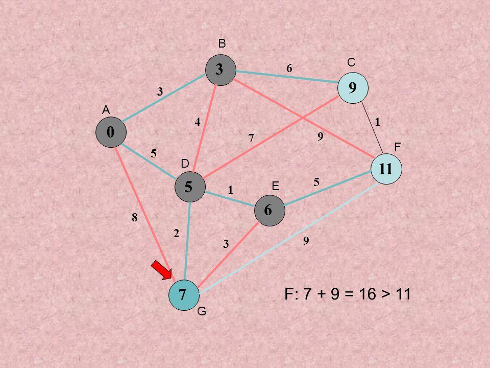 0 5 9 6 7 3 5 8 4 6 7 9 1 3 5 1 9 2 3 11 A B C D E F G F: 7 + 9 = 16 > 11