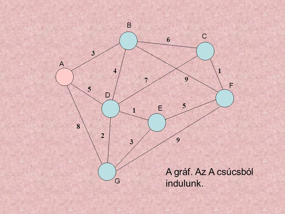 3 5 8 4 6 7 9 1 3 5 1 9 2 A gráf. Az A csúcsból indulunk. A B C D E F G