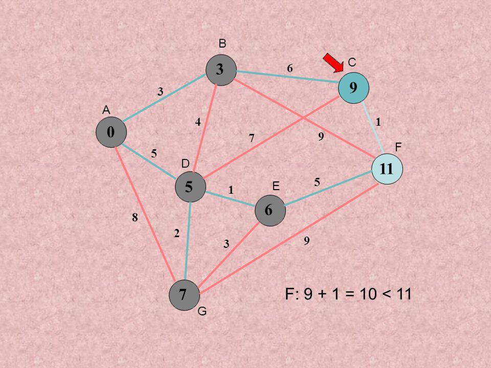 0 5 9 6 7 3 5 8 4 6 7 9 1 3 5 1 9 2 3 11 A B C D E F G F: 9 + 1 = 10 < 11