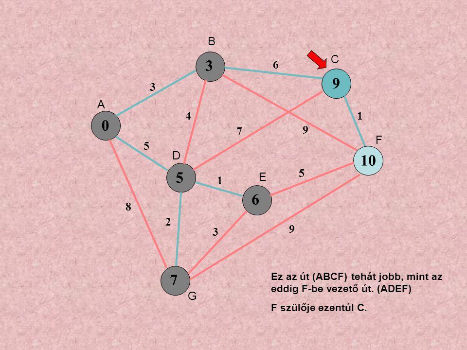 0 5 9 6 7 3 5 8 4 6 7 9 1 3 5 1 9 2 3 10 A B C D E F G Ez az út (ABCF) tehát jobb, mint az eddig F-be vezető út.