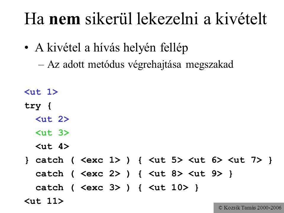 © Kozsik Tamás 2000-2006 Ha nem sikerül lekezelni a kivételt A kivétel a hívás helyén fellép –Az adott metódus végrehajtása megszakad try { } catch ( ) { } catch ( ) { }
