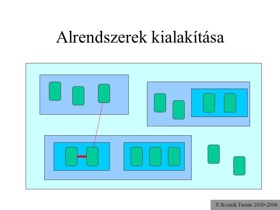 © Kozsik Tamás 2000-2006 Csomag A típusainkat csomagokba soroljuk Összetartozás kifejezése A csomagok hierarchiába szervezhetők –Minősített hivatkozás pontokkal java.util Egy típus teljes neve tartalmazza az őt befoglaló csomag nevét is: java.util.Vector