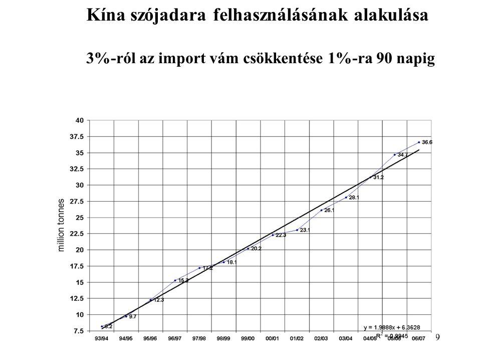 Kína szójadara felhasználásának alakulása 3%-ról az import vám csökkentése 1%-ra 90 napig