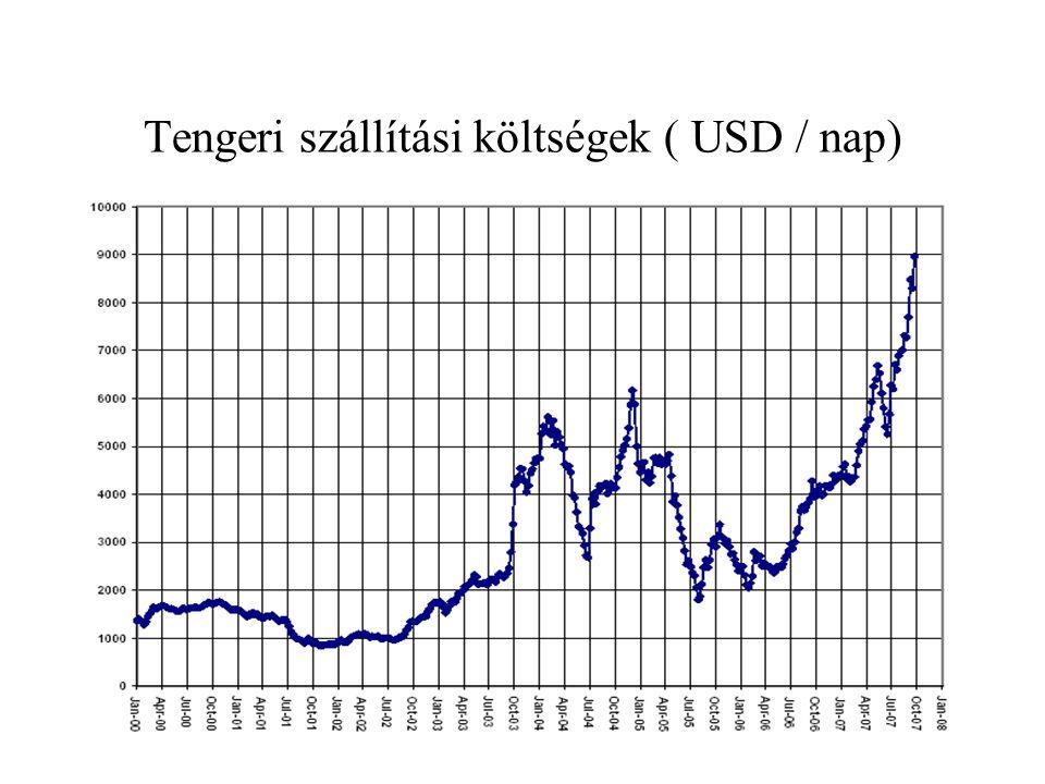 Tengeri szállítási költségek ( USD / nap)