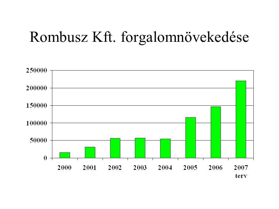 Rombusz Kft. forgalomnövekedése