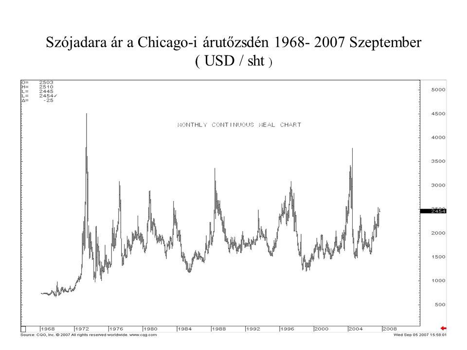 Szójadara ár a Chicago-i árutőzsdén 1968- 2007 Szeptember ( USD / sht )