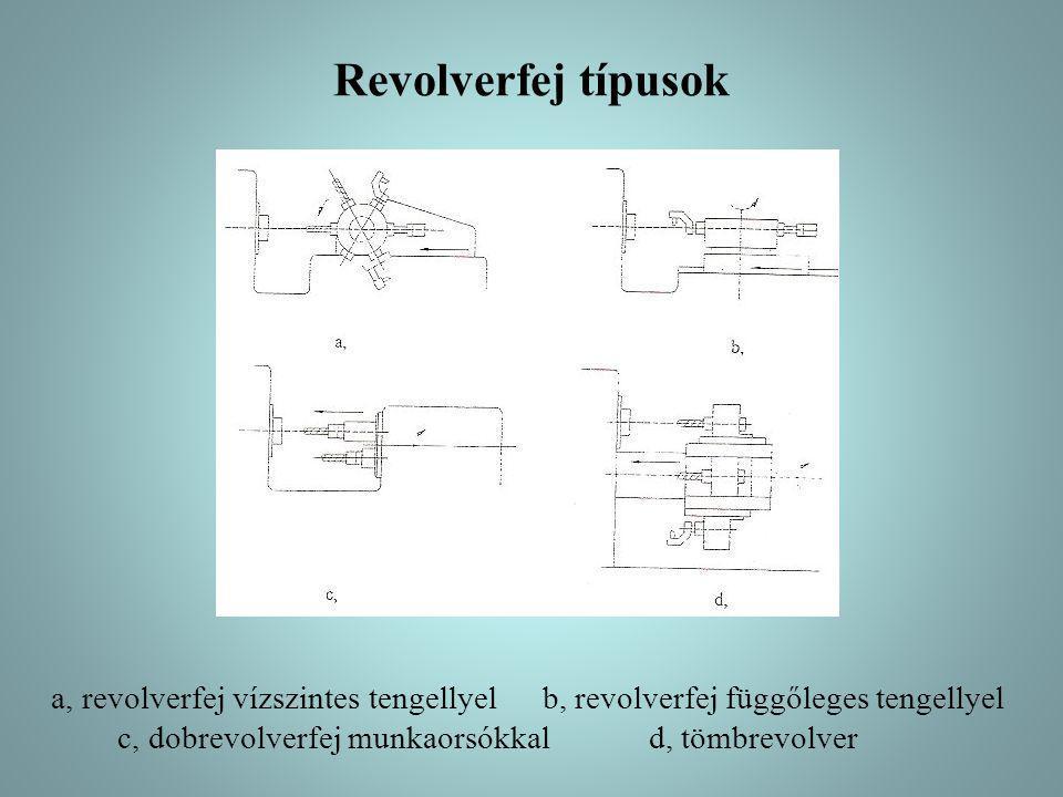 Revolverfej típusok a, revolverfej vízszintes tengellyelb, revolverfej függőleges tengellyel c, dobrevolverfej munkaorsókkald, tömbrevolver