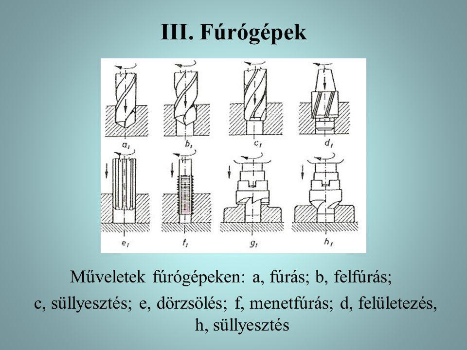 III. Fúrógépek Műveletek fúrógépeken: a, fúrás; b, felfúrás; c, süllyesztés; e, dörzsölés; f, menetfúrás; d, felületezés, h, süllyesztés