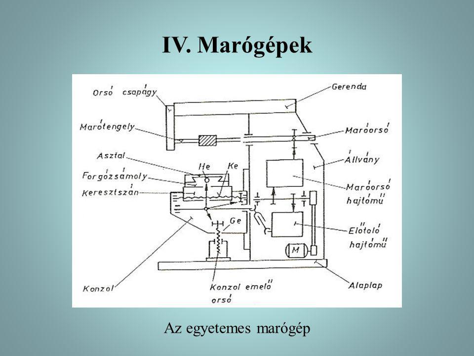 IV. Marógépek Az egyetemes marógép