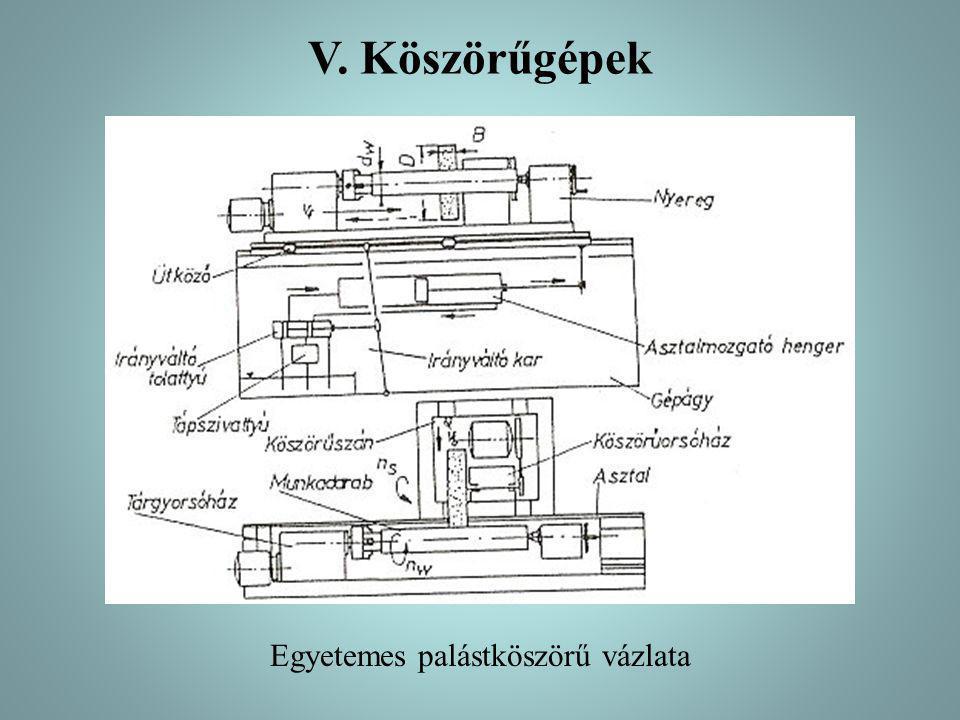 V. Köszörűgépek Egyetemes palástköszörű vázlata