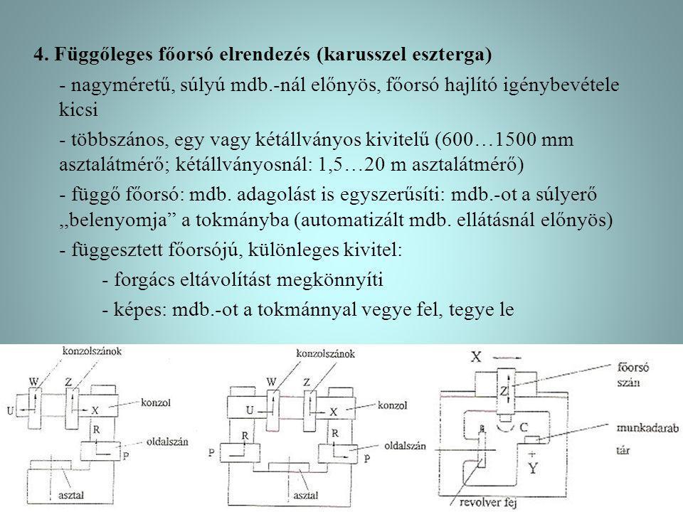 4. Függőleges főorsó elrendezés (karusszel eszterga) - nagyméretű, súlyú mdb.-nál előnyös, főorsó hajlító igénybevétele kicsi - többszános, egy vagy k