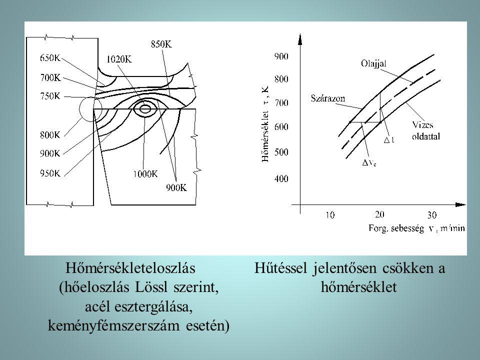 Hőmérsékleteloszlás (hőeloszlás Lössl szerint, acél esztergálása, keményfémszerszám esetén) Hűtéssel jelentősen csökken a hőmérséklet