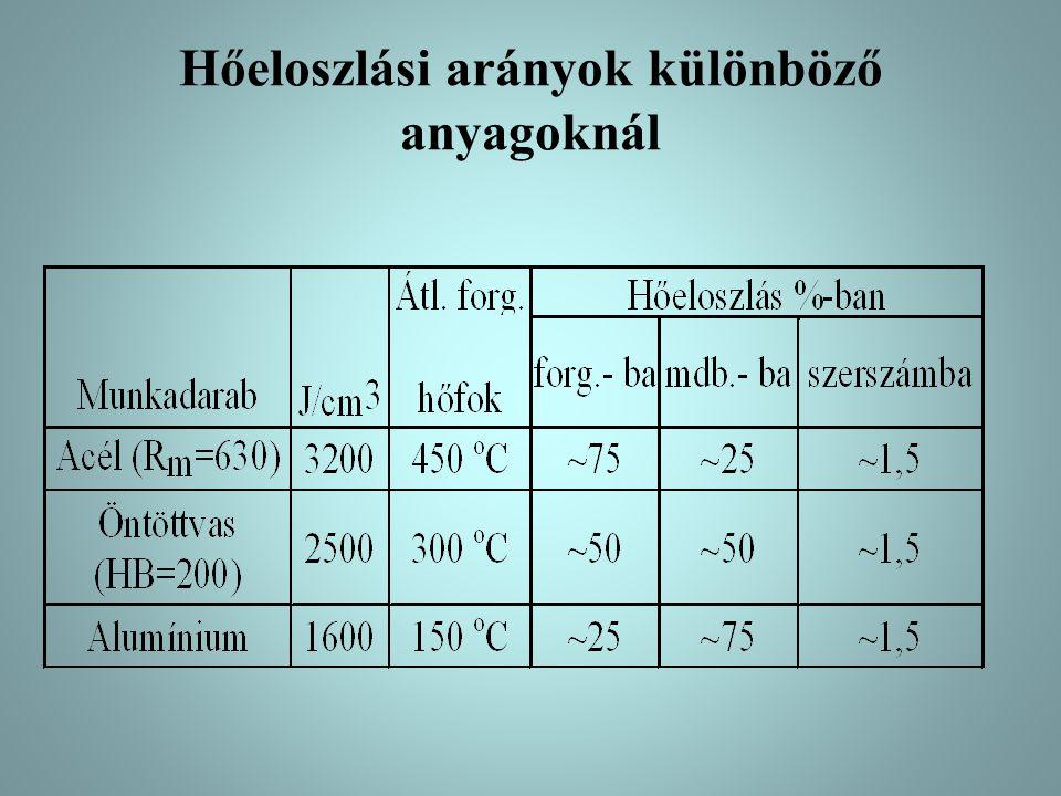 Hőeloszlási arányok különböző anyagoknál