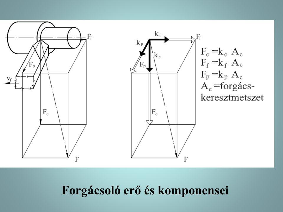 A fajlagos főforgácsolóerő módosító tényezői acélra, γ = -5 o …+20 o ; öntött vasra, γ = -10 o …+15 o ; ; K k = 1,3…1,5 (éltartam végi állapot) ; K s = 1,2 → HSS (gyorsacél) ; K s = 0,9 → SK (kerámia) ; K a = 1 → külső hengeres felület ; K a = 1,05 + l/d → belső hengeres felület ; K a = 1,05 → sík felület.