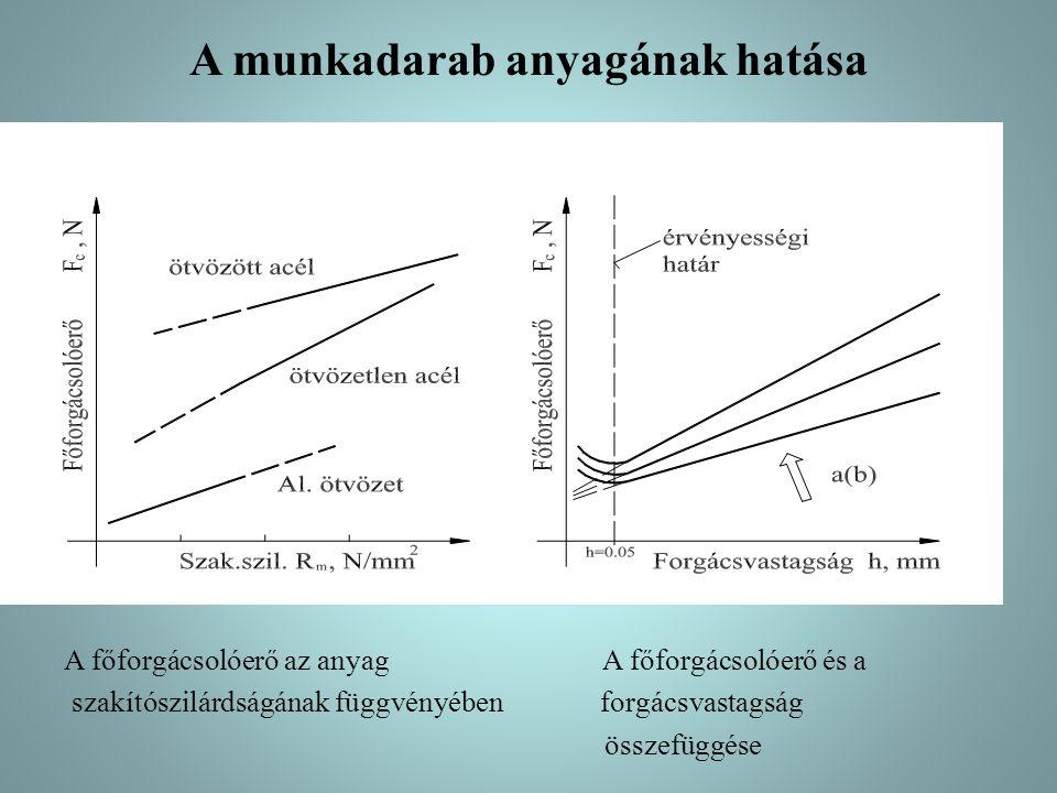 A munkadarab anyagának hatása A főforgácsolóerő az anyag A főforgácsolóerő és a szakítószilárdságának függvényében forgácsvastagság összefüggése
