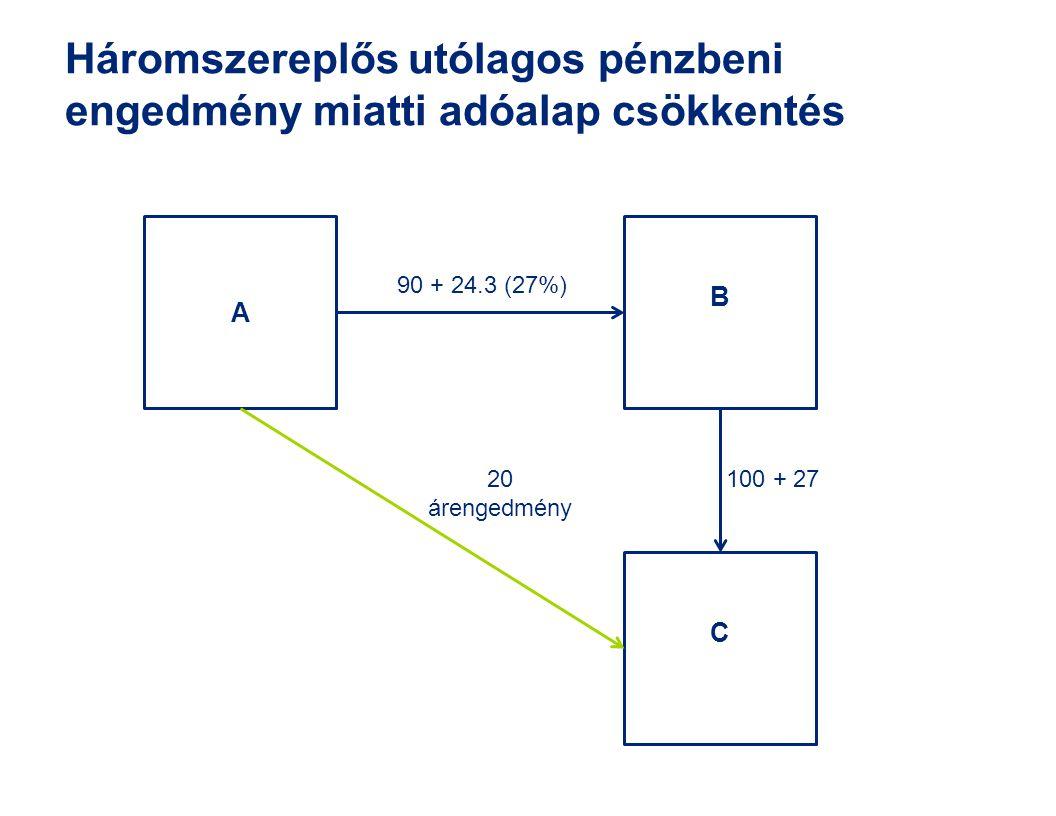 A B C 90 + 24.3 (27%) 100 + 2720 árengedmény