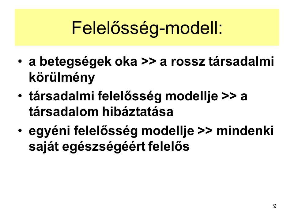 9 Felelősség-modell: a betegségek oka >> a rossz társadalmi körülmény társadalmi felelősség modellje >> a társadalom hibáztatása egyéni felelősség modellje >> mindenki saját egészségéért felelős