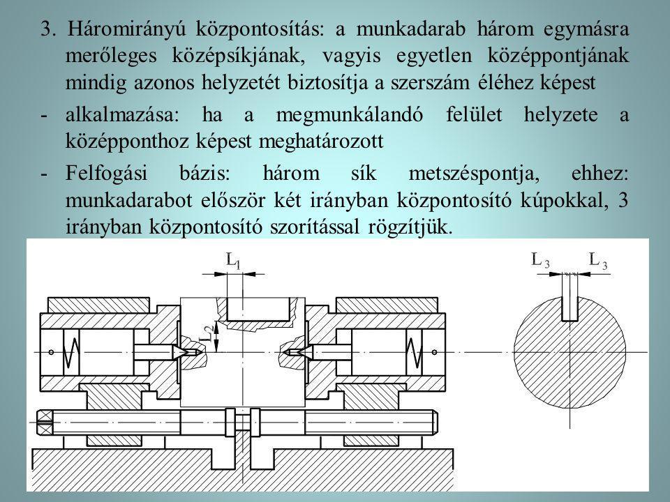 3. Háromirányú központosítás: a munkadarab három egymásra merőleges középsíkjának, vagyis egyetlen középpontjának mindig azonos helyzetét biztosítja a