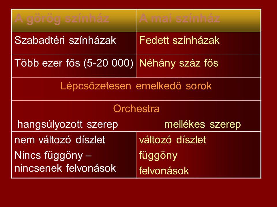 A görög színházA mai színház Szabadtéri színházakFedett színházak Több ezer fős (5-20 000)Néhány száz fős Lépcsőzetesen emelkedő sorok Orchestra hangs