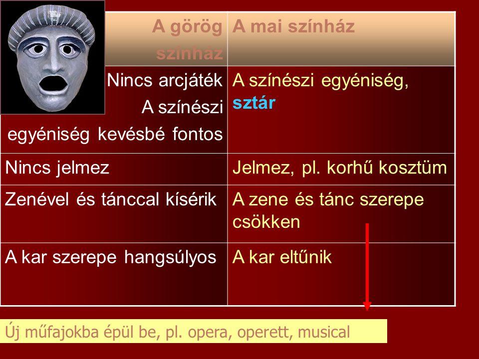 A görög színház A mai színház Nincs arcjáték A színészi egyéniség kevésbé fontos A színészi egyéniség, sztár Nincs jelmezJelmez, pl. korhű kosztüm Zen