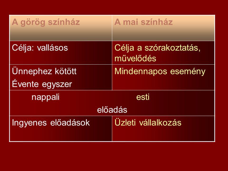 A görög színházA mai színház Célja: vallásosCélja a szórakoztatás, művelődés Ünnephez kötött Évente egyszer Mindennapos esemény nappali esti előadás I