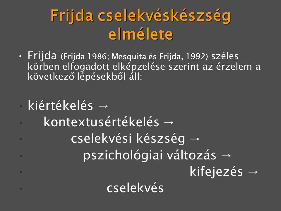 Frijda cselekvéskészség elmélete Frijda (Frijda 1986; Mesquita és Frijda, 1992) széles körben elfogadott elképzelése szerint az érzelem a következő lépésekből áll: kiértékelés → kontextusértékelés → cselekvési készség → pszichológiai változás → kifejezés → cselekvés