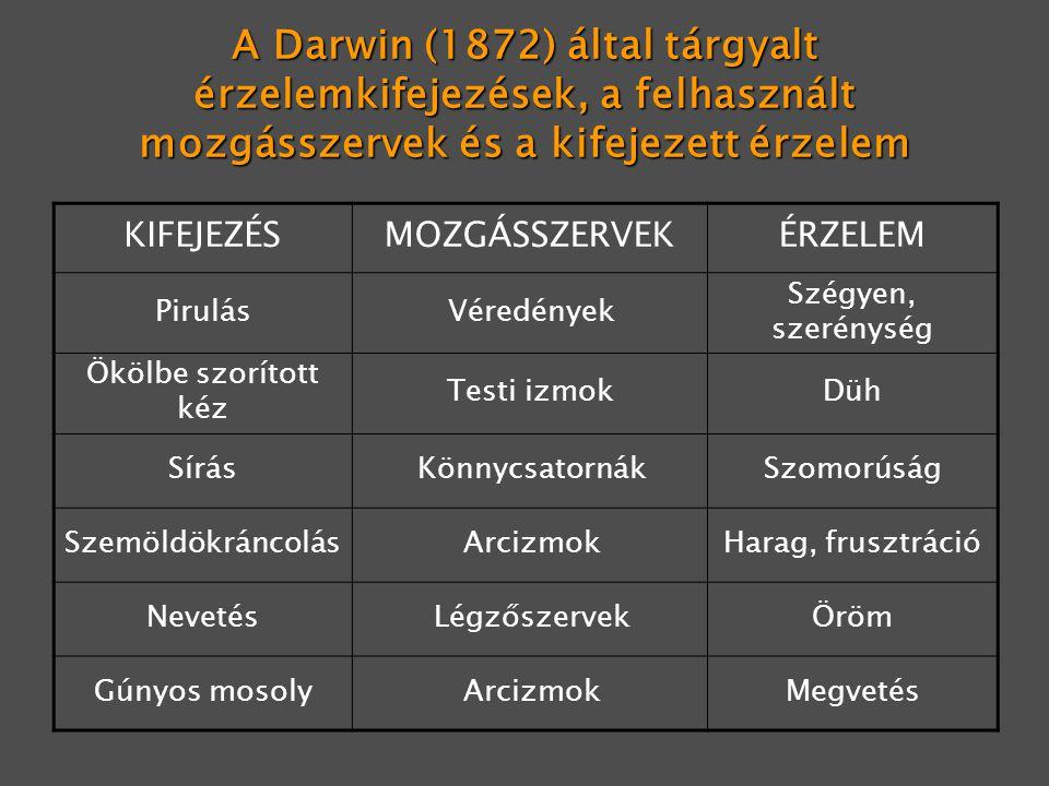 A Darwin (1872) által tárgyalt érzelemkifejezések, a felhasznált mozgásszervek és a kifejezett érzelem KIFEJEZÉSMOZGÁSSZERVEKÉRZELEM PirulásVéredények Szégyen, szerénység Ökölbe szorított kéz Testi izmokDüh SírásKönnycsatornákSzomorúság SzemöldökráncolásArcizmokHarag, frusztráció NevetésLégzőszervekÖröm Gúnyos mosolyArcizmokMegvetés