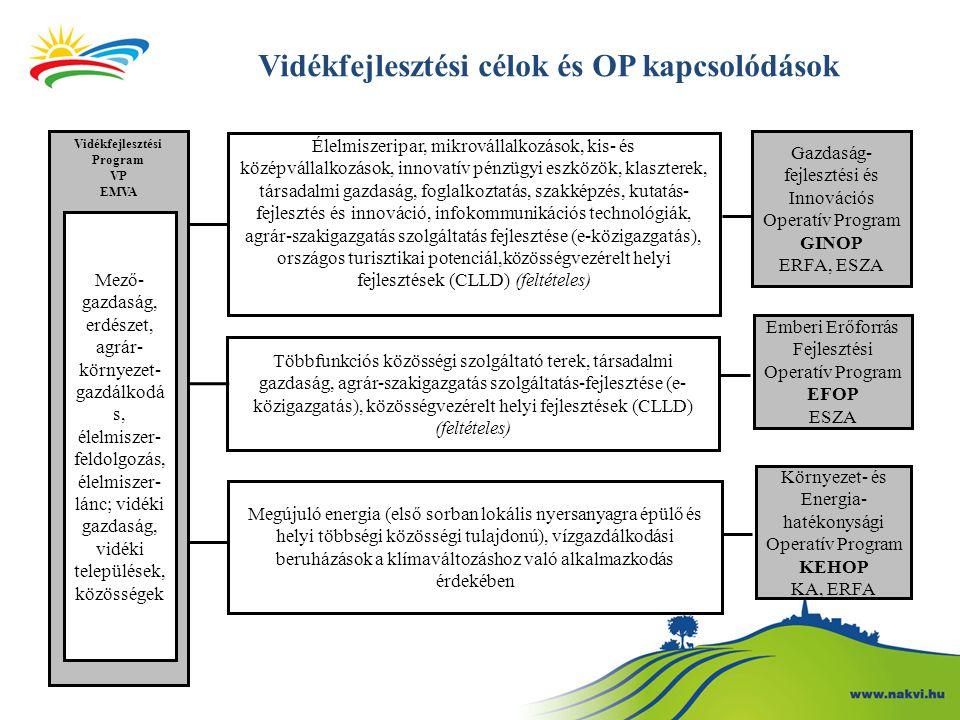 Vidékfejlesztési célok és OP kapcsolódások Élelmiszeripar, mikrovállalkozások, kis- és középvállalkozások, innovatív pénzügyi eszközök, klaszterek, társadalmi gazdaság, foglalkoztatás, szakképzés, kutatás- fejlesztés és innováció, infokommunikációs technológiák, agrár-szakigazgatás szolgáltatás fejlesztése (e-közigazgatás), országos turisztikai potenciál,közösségvezérelt helyi fejlesztések (CLLD) (feltételes) Vidékfejlesztési Program VP EMVA Gazdaság- fejlesztési és Innovációs Operatív Program GINOP ERFA, ESZA Többfunkciós közösségi szolgáltató terek, társadalmi gazdaság, agrár-szakigazgatás szolgáltatás-fejlesztése (e- közigazgatás), közösségvezérelt helyi fejlesztések (CLLD) (feltételes) Emberi Erőforrás Fejlesztési Operatív Program EFOP ESZA Környezet- és Energia- hatékonysági Operatív Program KEHOP KA, ERFA Megújuló energia (első sorban lokális nyersanyagra épülő és helyi többségi közösségi tulajdonú), vízgazdálkodási beruházások a klímaváltozáshoz való alkalmazkodás érdekében Mező- gazdaság, erdészet, agrár- környezet- gazdálkodá s, élelmiszer- feldolgozás, élelmiszer- lánc; vidéki gazdaság, vidéki települések, közösségek
