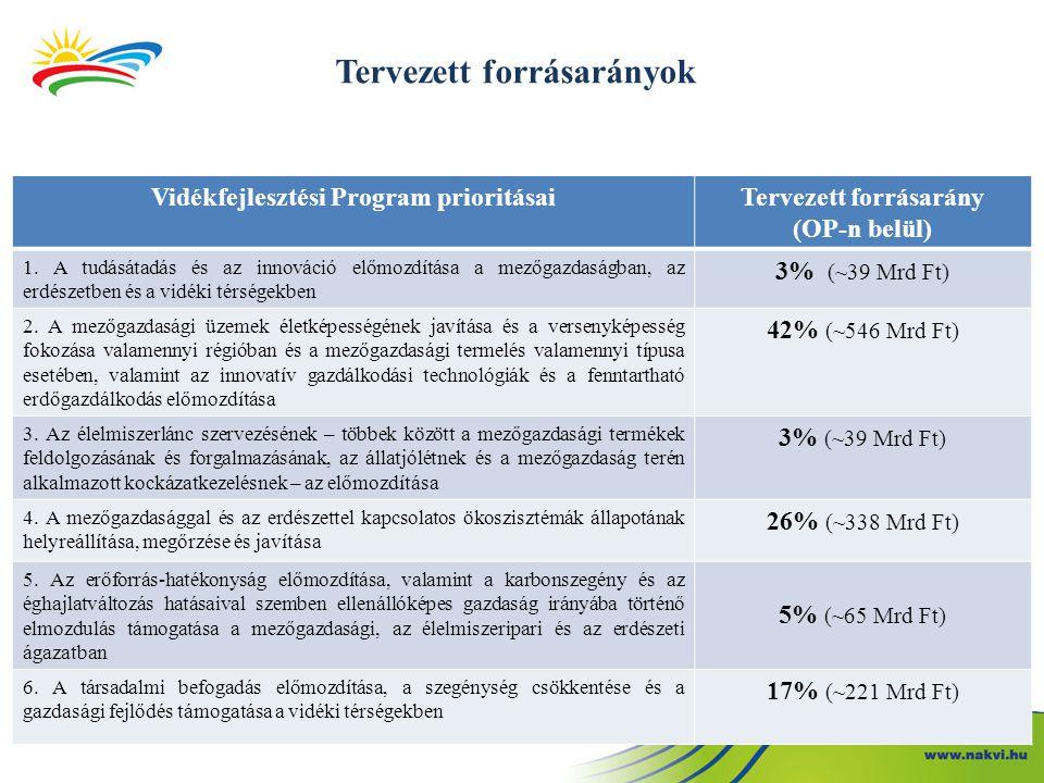 Tervezett forrásarányok Vidékfejlesztési Program prioritásaiTervezett forrásarány (OP-n belül) 1.