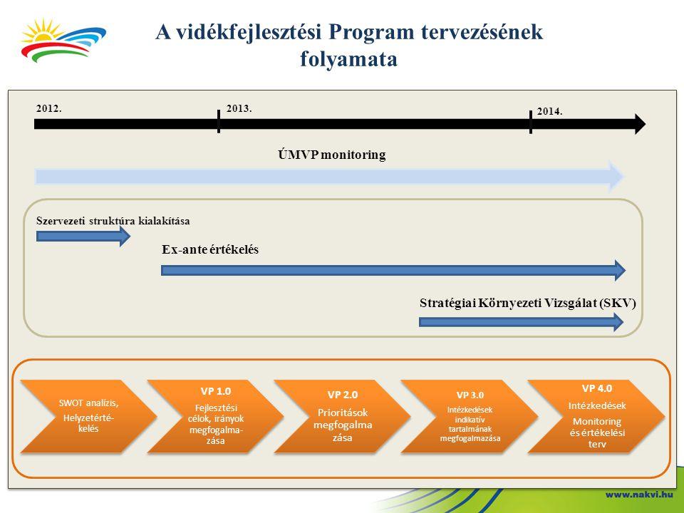 2013.07. 30. VP 2.0 Első tartalmi változat (30%) 2013.