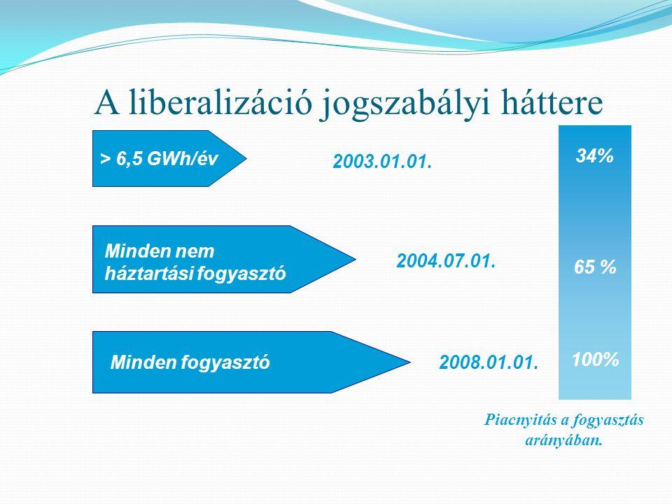 > 6,5 GWh/év 2003.01.01. 2004.07.01. 2008.01.01. Minden nem háztartási fogyasztó Minden fogyasztó 34% 65 % 100% Piacnyitás a fogyasztás arányában. A l
