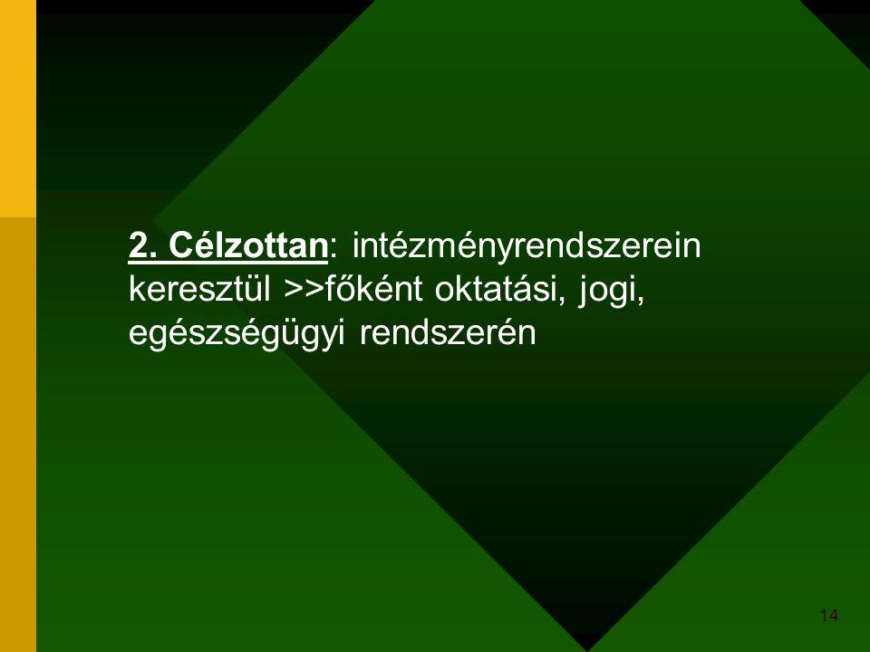 14 2. Célzottan: intézményrendszerein keresztül >>főként oktatási, jogi, egészségügyi rendszerén