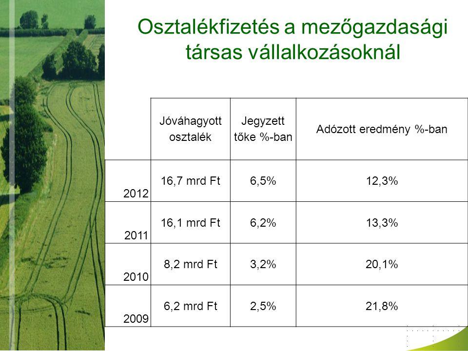 Osztalékfizetés a mezőgazdasági társas vállalkozásoknál Jóváhagyott osztalék Jegyzett tőke %-ban Adózott eredmény %-ban 2012 16,7 mrd Ft6,5%12,3% 2011 16,1 mrd Ft6,2%13,3% 2010 8,2 mrd Ft3,2%20,1% 2009 6,2 mrd Ft2,5%21,8%