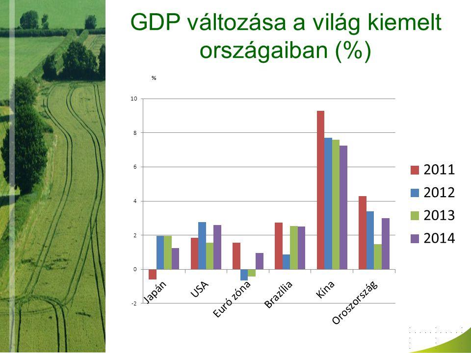 GDP változása a világ kiemelt országaiban (%)