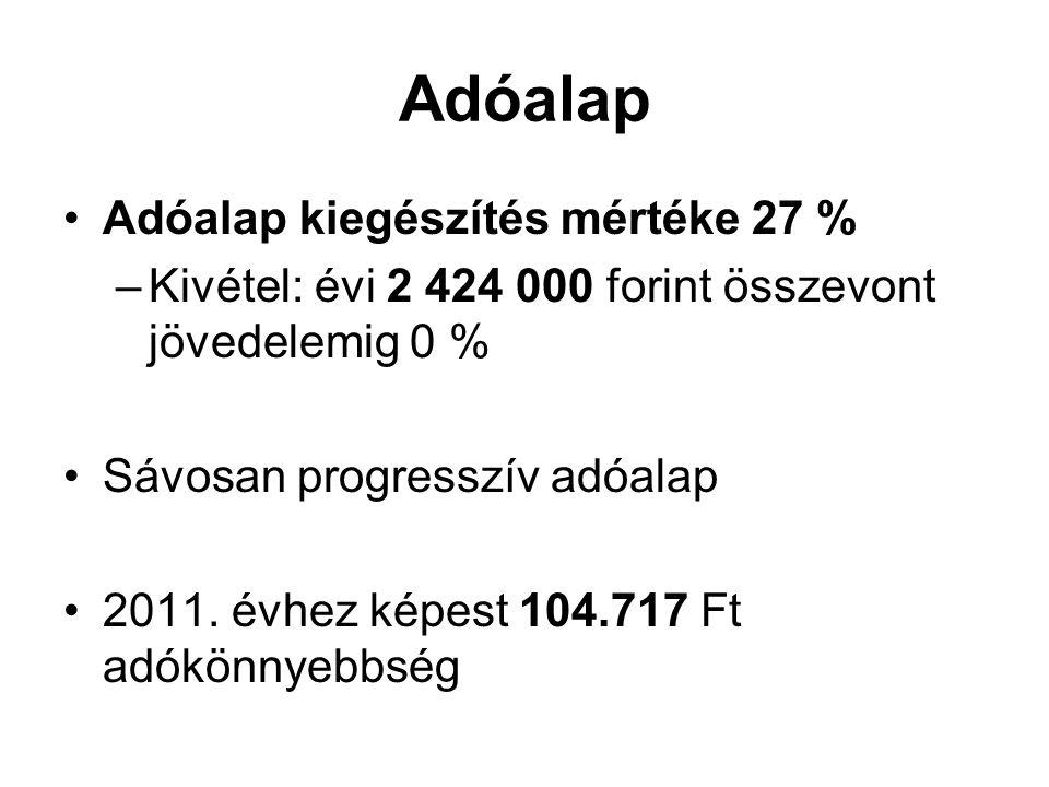 Adóalap Adóalap kiegészítés mértéke 27 % –Kivétel: évi 2 424 000 forint összevont jövedelemig 0 % Sávosan progresszív adóalap 2011. évhez képest 104.7