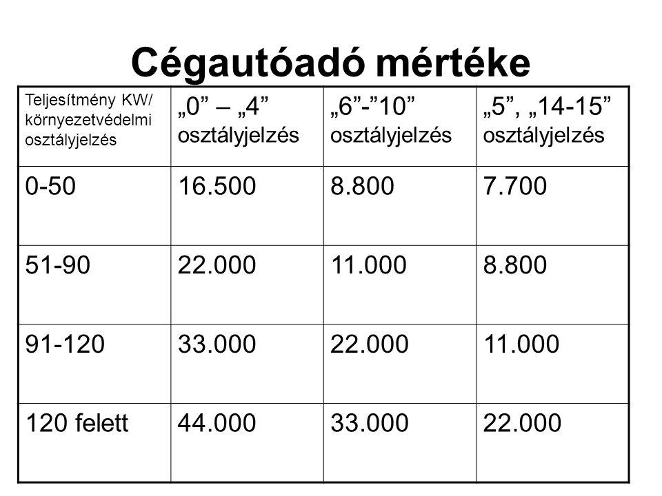 """Cégautóadó mértéke Teljesítmény KW/ környezetvédelmi osztályjelzés """"0"""" – """"4"""" osztályjelzés """"6""""-""""10"""" osztályjelzés """"5"""", """"14-15"""" osztályjelzés 0-5016.50"""