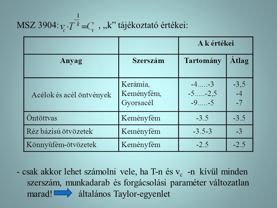"""MSZ 3904:, """"k"""" tájékoztató értékei: - csak akkor lehet számolni vele, ha T-n és v c -n kívül minden szerszám, munkadarab és forgácsolási paraméter vál"""