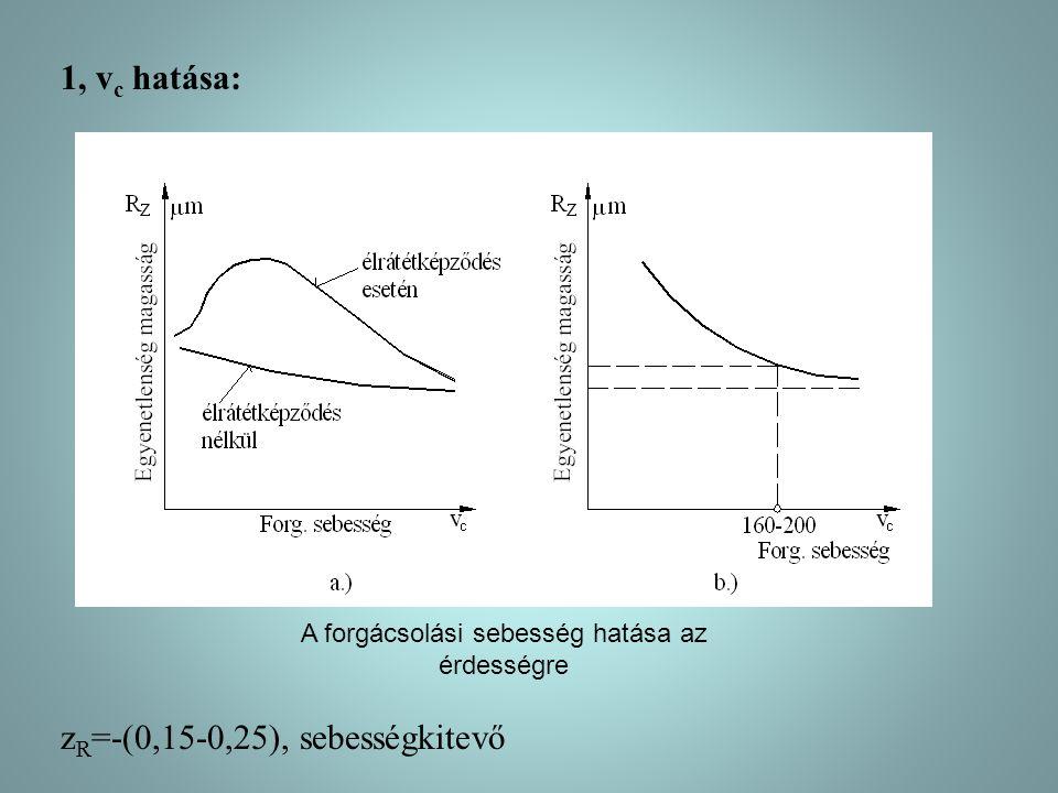 1, v c hatása: z R =-(0,15-0,25), sebességkitevő A forgácsolási sebesség hatása az érdességre