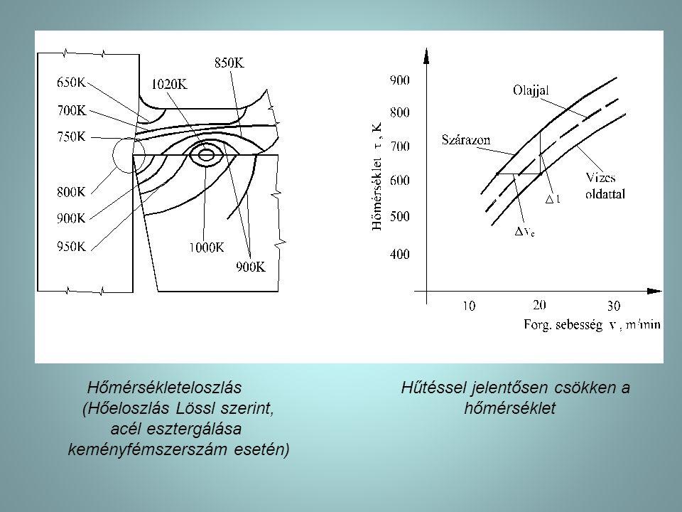 Hőmérsékleteloszlás Hűtéssel jelentősen csökken a (Hőeloszlás Lössl szerint, hőmérséklet acél esztergálása keményfémszerszám esetén)