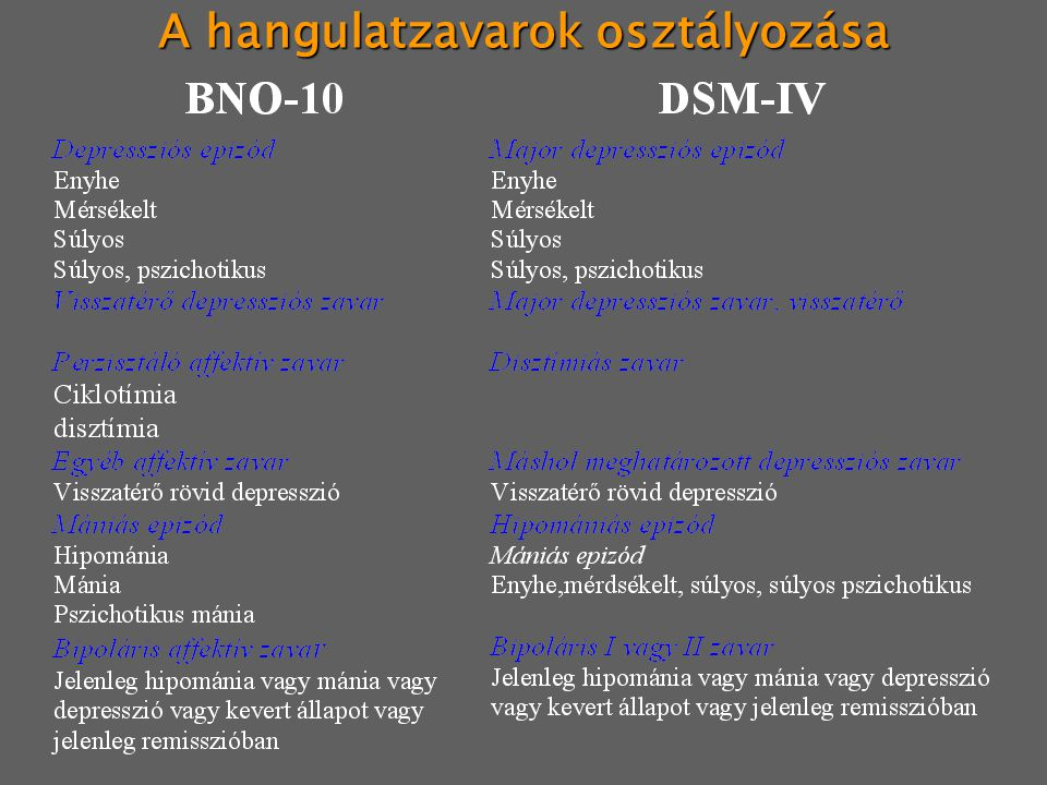 A hangulatzavarok diagnózisa (DSM IV) Depresszív epizód (legalább 5 tünet) 1.