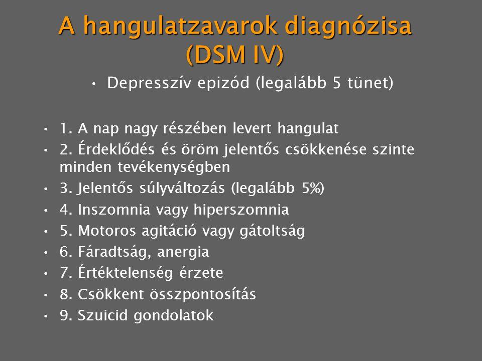 A hangulatzavarok diagnózisa (DSM IV) Mániás epizód (legalább 3-4 tünet) 1.