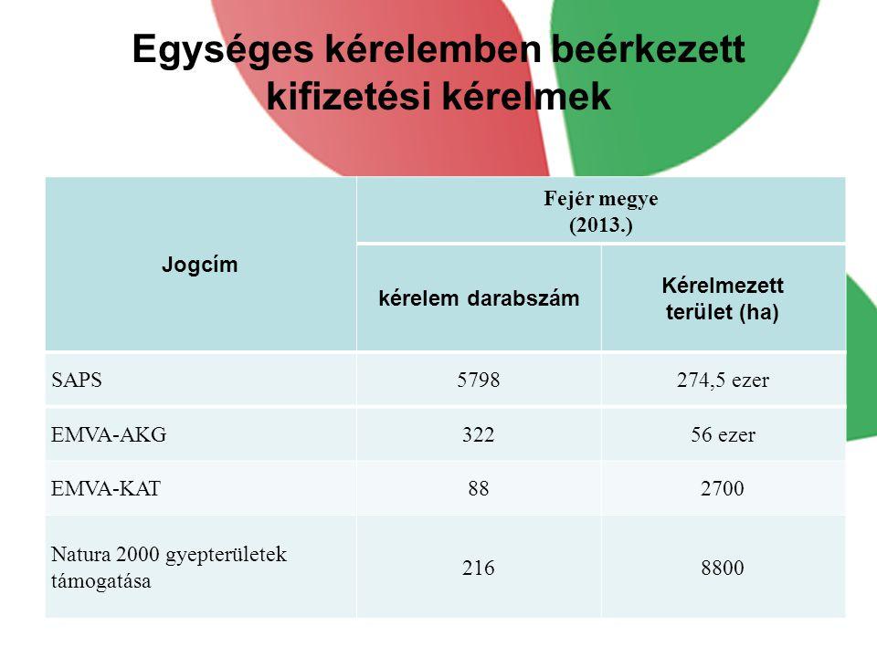 Egységes kérelemben beérkezett kifizetési kérelmek Jogcím Fejér megye (2013.) kérelem darabszám Kérelmezett terület (ha) SAPS5798274,5 ezer EMVA-AKG32256 ezer EMVA-KAT882700 Natura 2000 gyepterületek támogatása 2168800