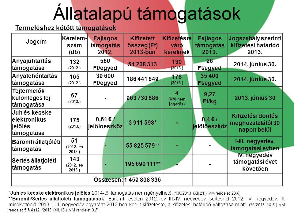 Termeléshez kötött támogatások Állatalapú támogatások *Juh és kecske elektronikus jelölés 2014-től támogatás nem igényelhető. (130/2013 (XII.21.) VM r