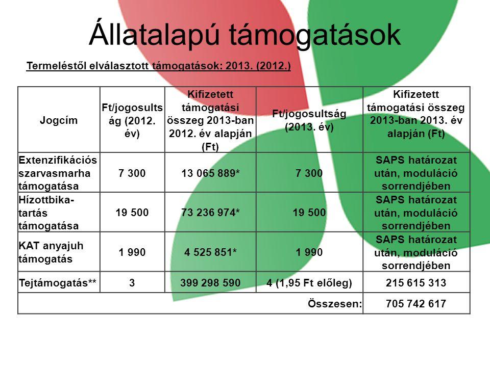 Állatalapú támogatások Termeléstől elválasztott támogatások: 2013. (2012.) Jogcím Ft/jogosults ág (2012. év) Kifizetett támogatási összeg 2013-ban 201