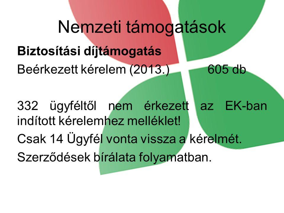 Nemzeti támogatások Biztosítási díjtámogatás Beérkezett kérelem (2013.) 605 db 332 ügyféltől nem érkezett az EK-ban indított kérelemhez melléklet.