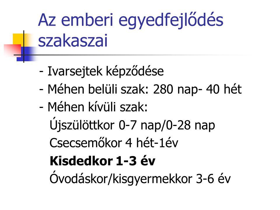 Alvás ÉletkorNapi Nap alvási alvásszükséglet szakaszok száma Újszülött19-22 óra 6 -10 2 hónap18-20 óra 6 - 8 2-5 hónap16-18 óra 4 – 6 6-9 hónap14-15 óra 4 10-18 hónap13-15 óra 3 19-24 hónap13-14 óra 2 - 3 2-3 év12-14 óra 2 4-5 év12-13 óra 2 6-7 év 12 óra 1 - 2 8-12 év10-11 óra 1 13-16 év 8-9 óra 1
