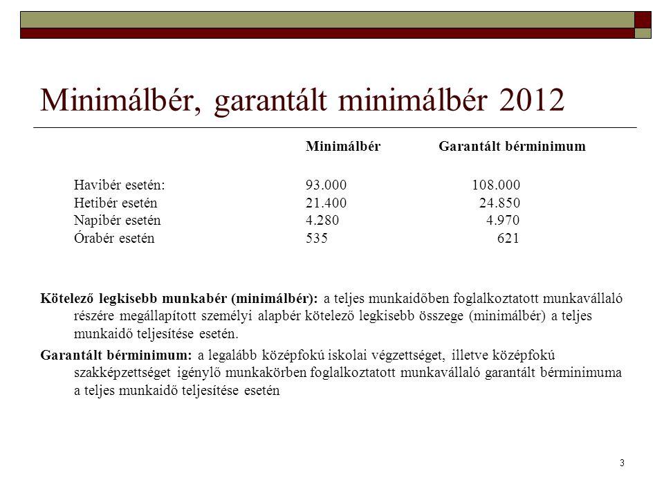 3 Minimálbér, garantált minimálbér 2012 Minimálbér Garantált bérminimum Havibér esetén:93.000 108.000 Hetibér esetén 21.400 24.850 Napibér esetén 4.28