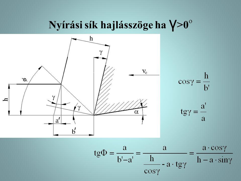 Nyírási sík hajlásszöge ha γ >0 o
